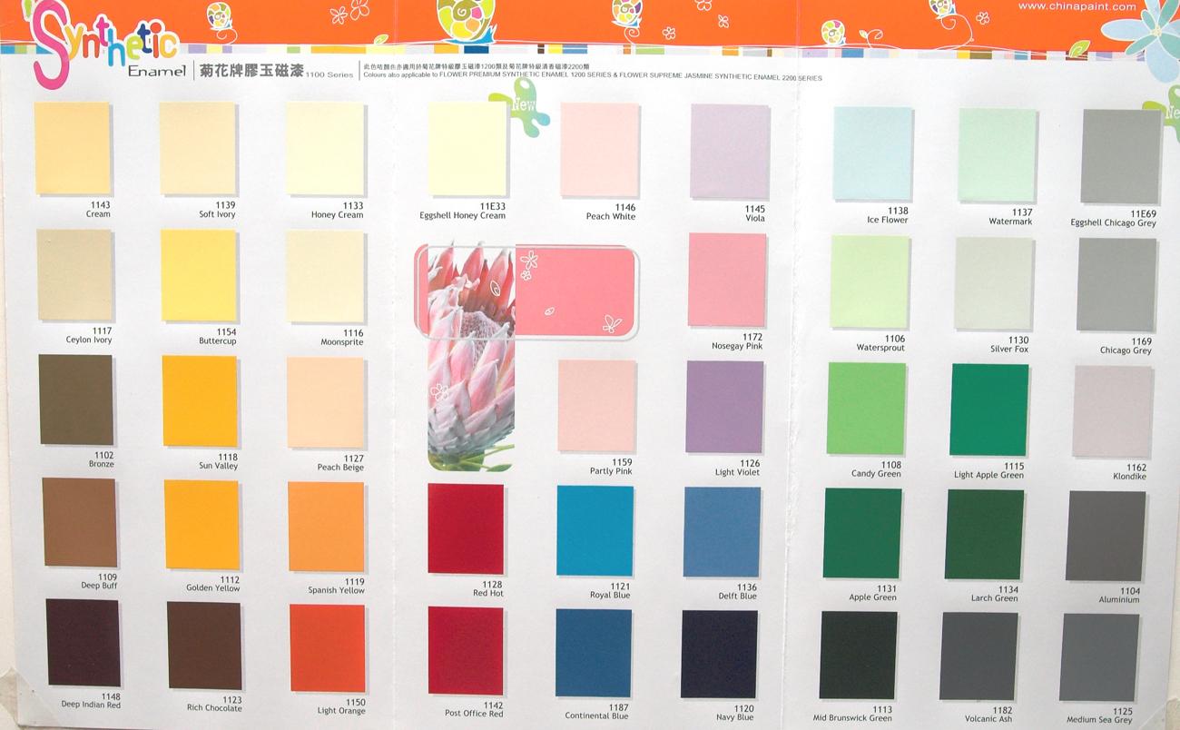油漆類別及稀釋劑